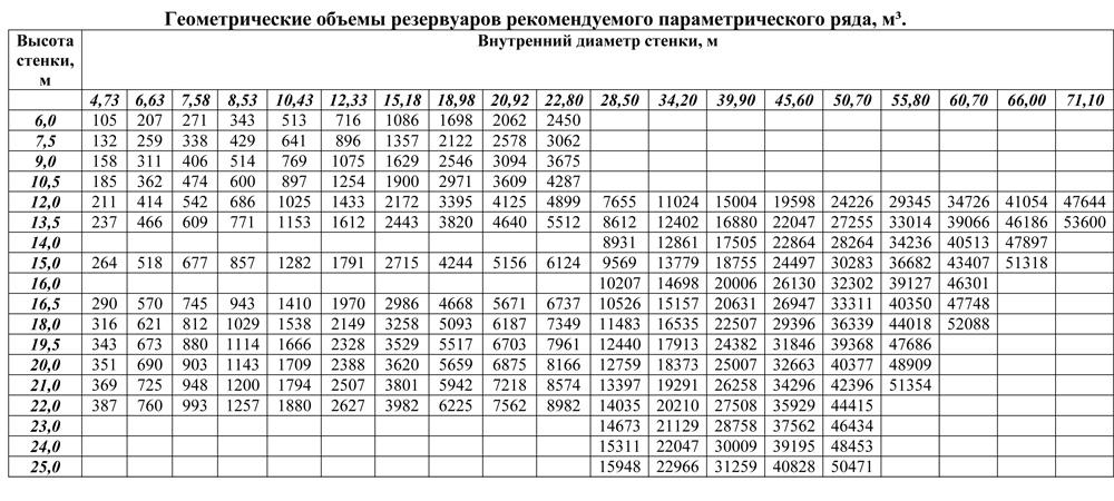Геометрические объёмы резервуаров рекомендуемого параметрического ряда