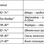 Типовой вариант монтажа теплоизоляции резервуара вертикального стального РВС